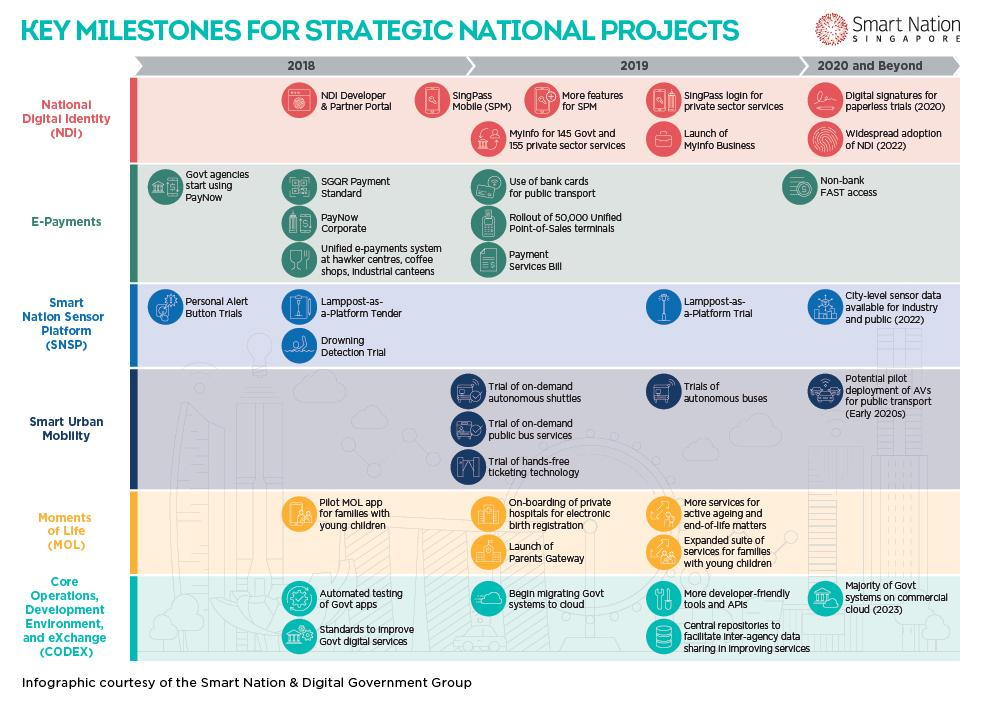 key milestones for strategic national projects
